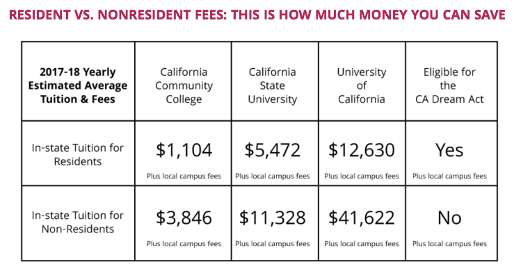 Chart: In-State vs Out-of-State tuition in California