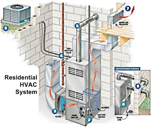 description: introduction to residential and light commercial heating and  air conditioning components and functions: natural gas, propane gas,