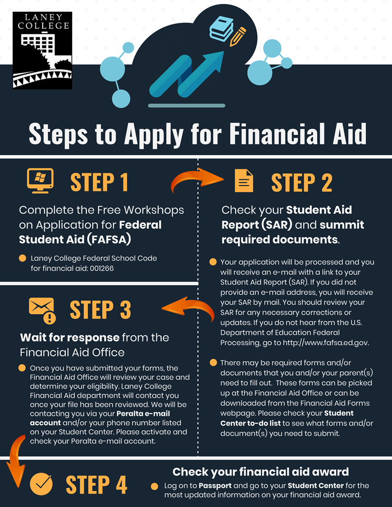 Laney College Financial Aid - Financial Aid
